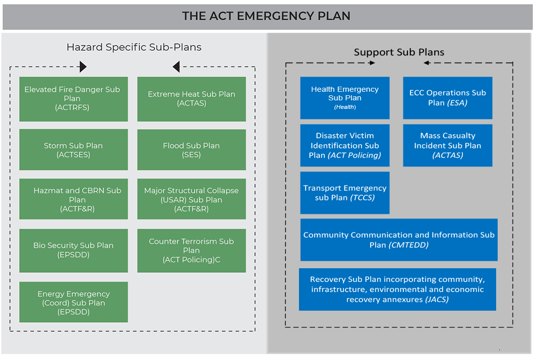 The ACT Emergency Plan